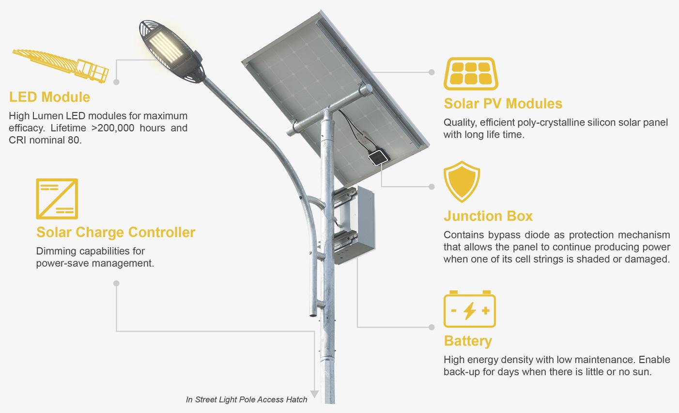 Streetlight | QEOS LED